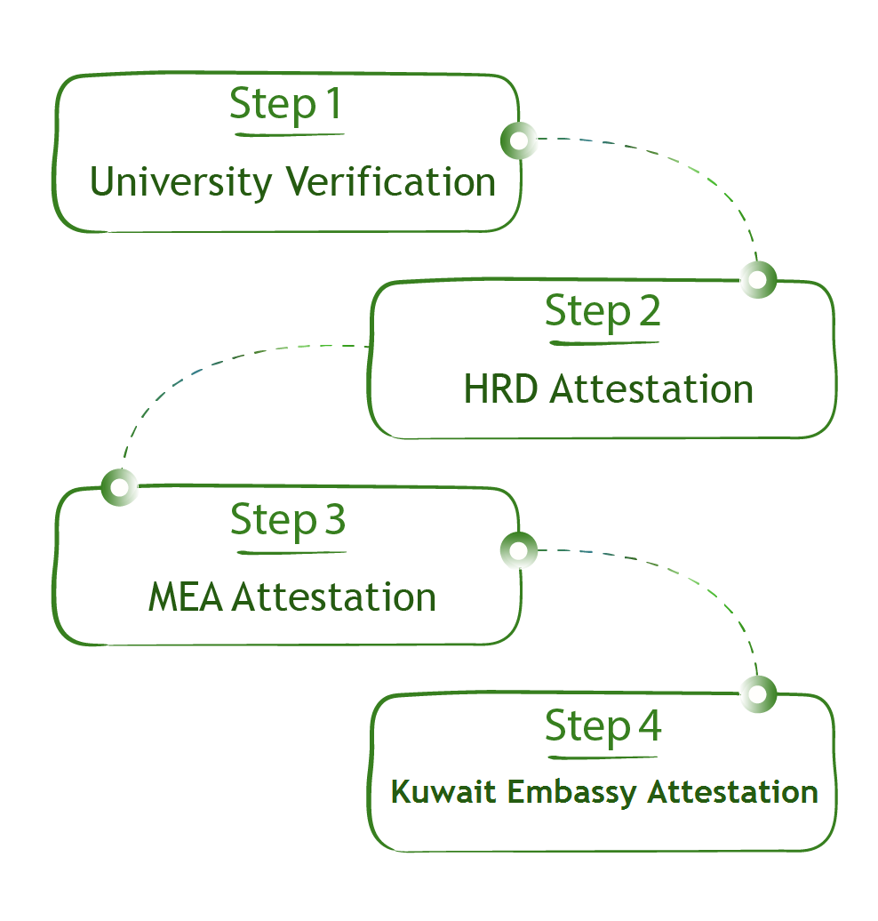 Degree attestation from Kuwait embassy