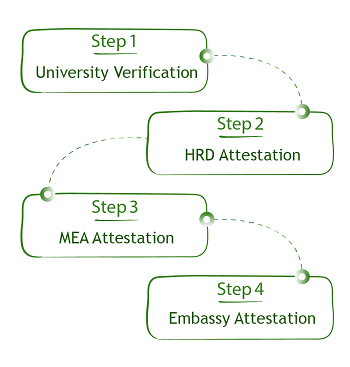 Educational Certificate Attestation Process